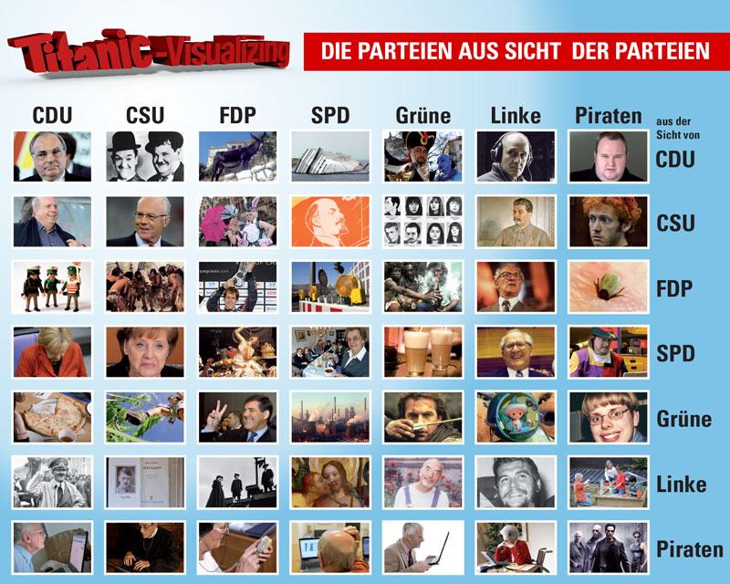 Parteien aus Sicht der Parteien